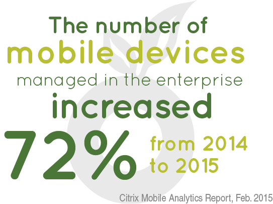 The number of mobile devices in the enterprise increased 72% from 2014 to 2015
