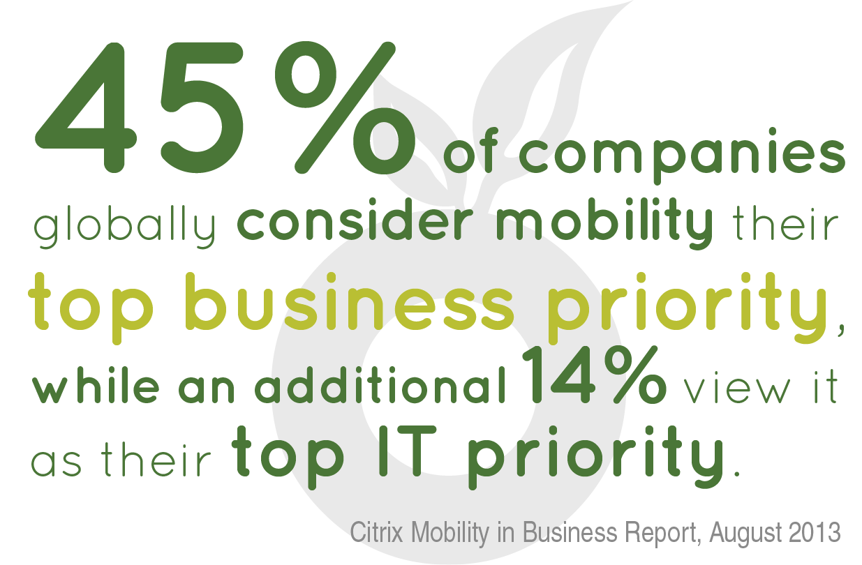 45% of companies globally consider mobility their top priority.