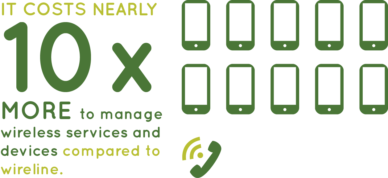 It costs 10 times more to manage wireless services and devices than wireline.