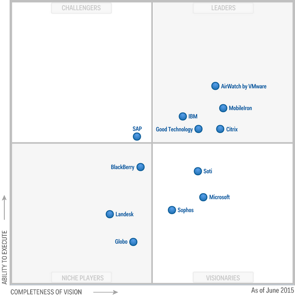 Magic Quadrant for Enterprise Mobility Management Suites