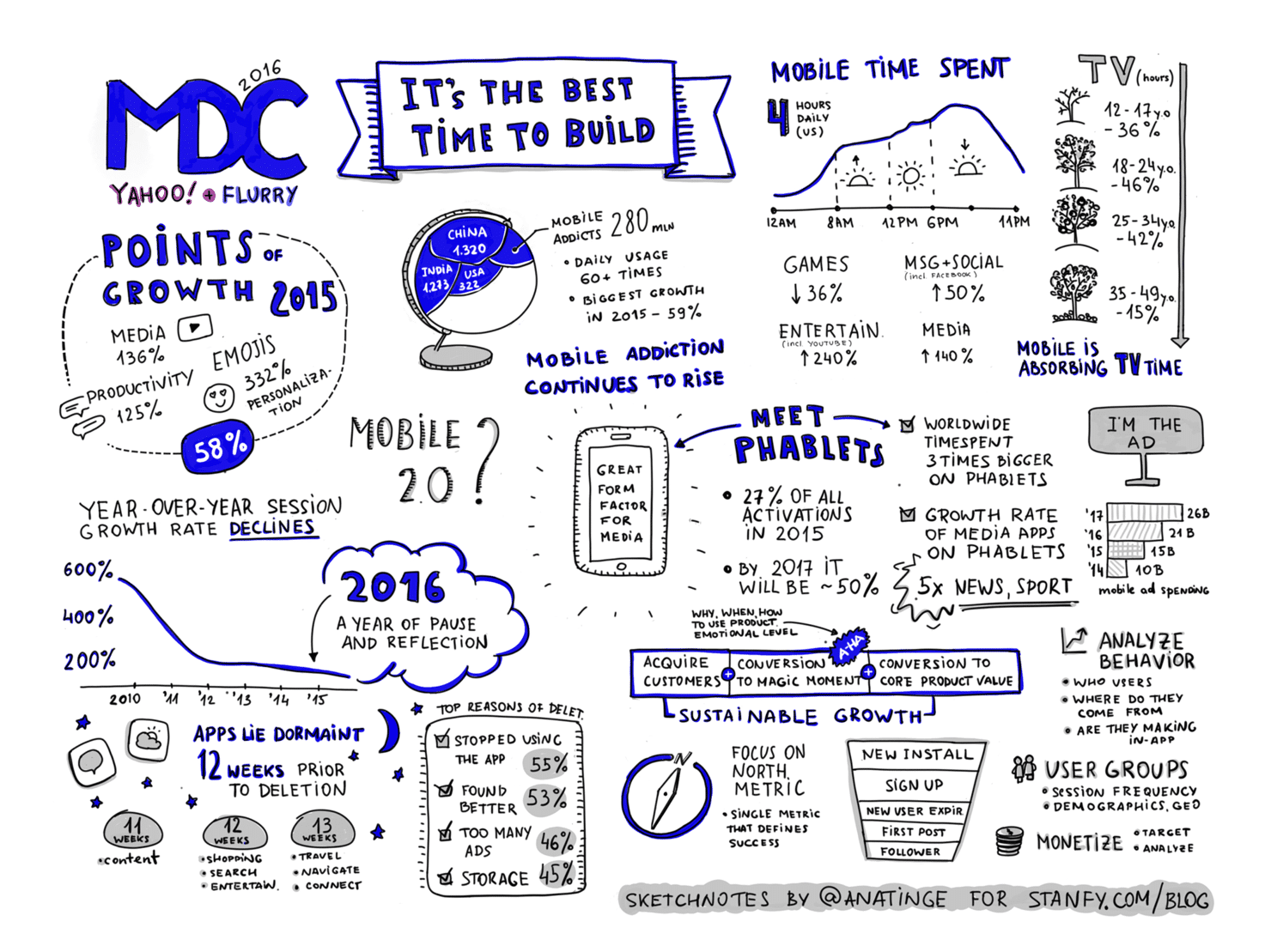 Flurry MDC2016 Infographic