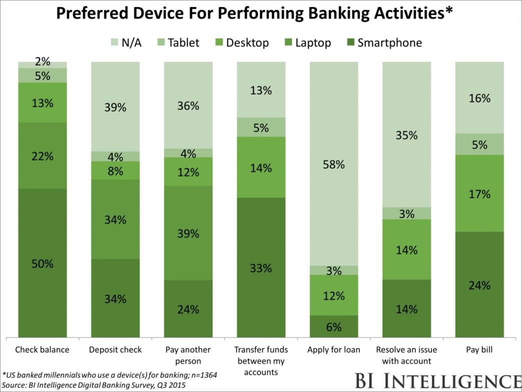 bankingactivities_preferreddevices