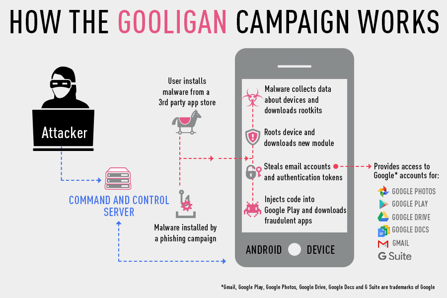 How the Gooligan Campaign Works