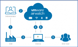 Dell and VMware Partnership