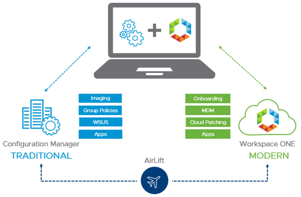 Introducing AirLift to transition your traditional SCCM environment
